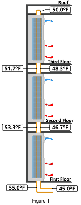 Ceiling Heat Exchanger : Riser fan coil systems and products from the whalen