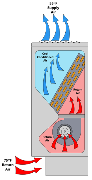 Vertical console fan coil units from The Whalen Company